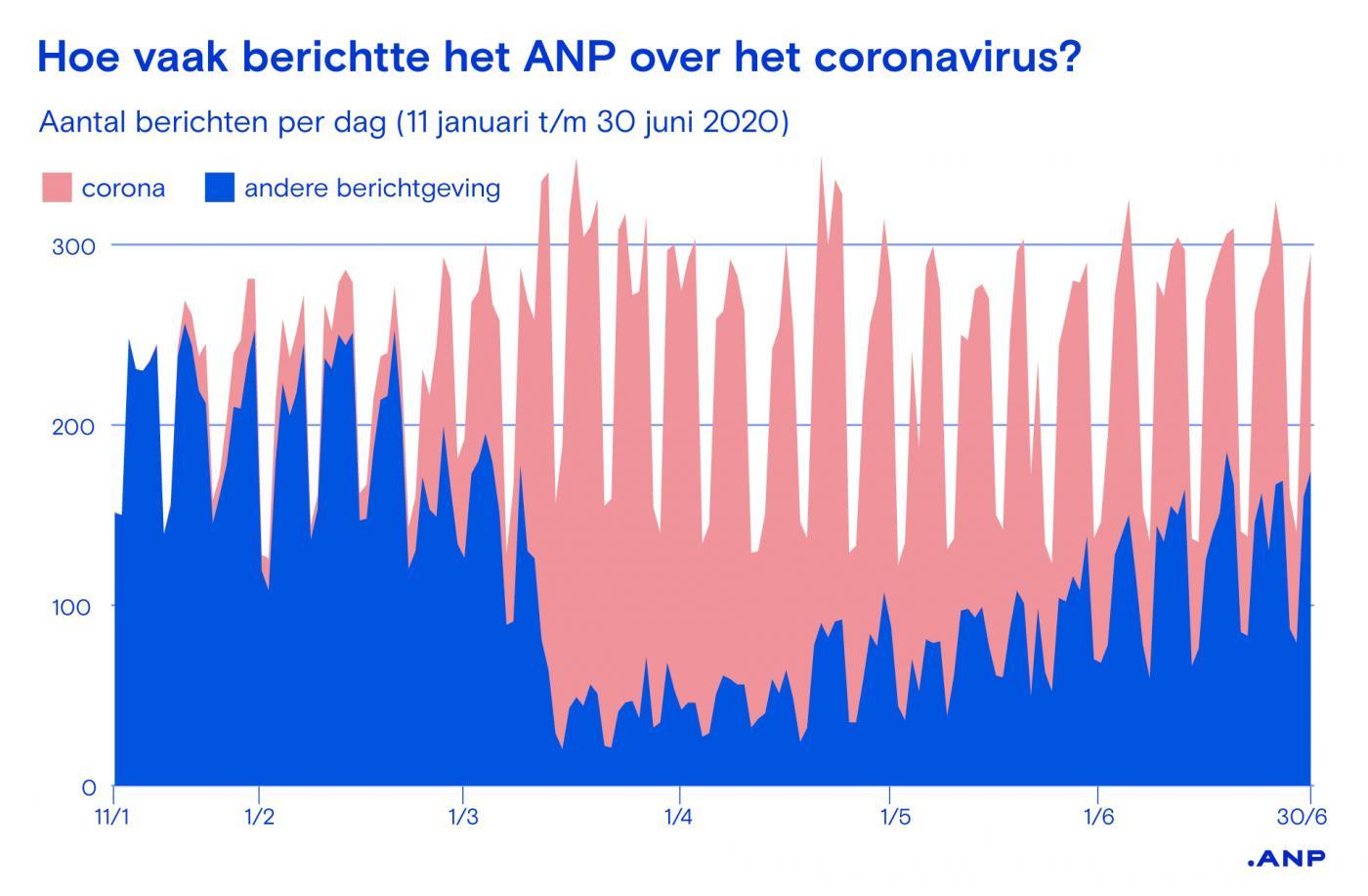 grafiek anp berichten coronavirus