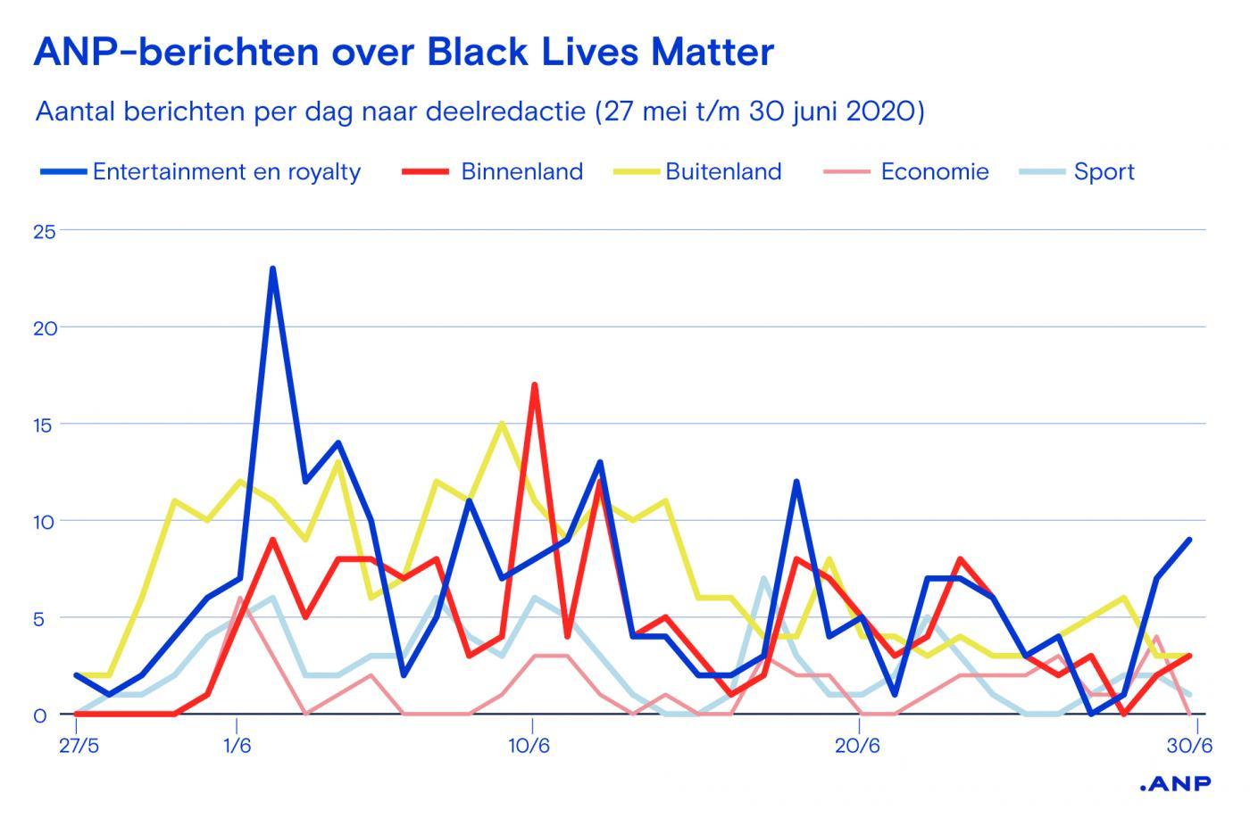 ANP-berichten over Black Lives Matter